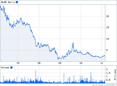 BLDR 5 Year Chart