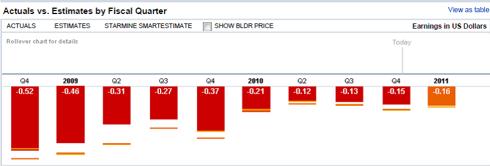 BLDR Actual EPS vs. Estimates since Q4 2008