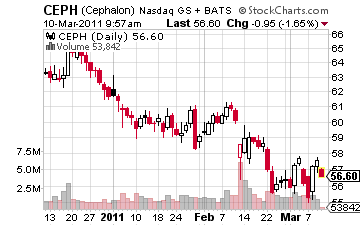 CEPH Stock Market Prices Compliments of Stockcharts.com