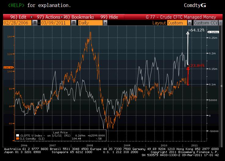 CFTC Crude Oil Managed Money Net Long Chart