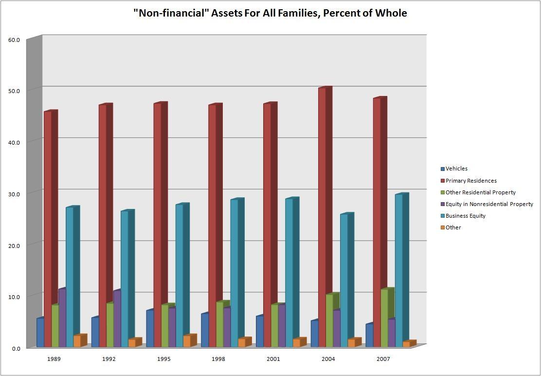 Checking accounts, interest bearing bank accounts and CDs, stocks and