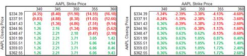 Apple Stock Sensitivity