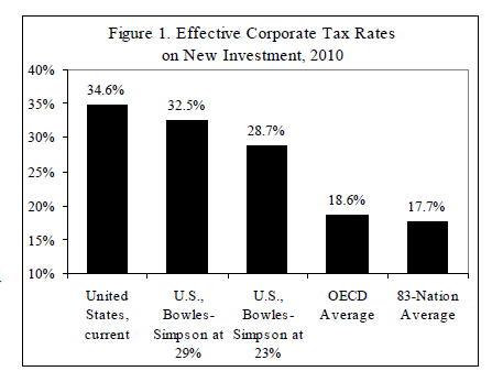 US-OECD-Effective-Corp-tax-Rate