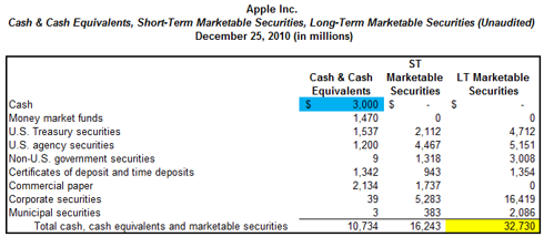 Apple Cash, Cash Equivalents, ST/LT Securities