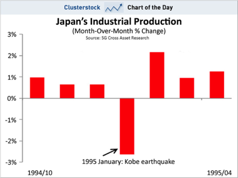 Month-Over-Month Change in Japan