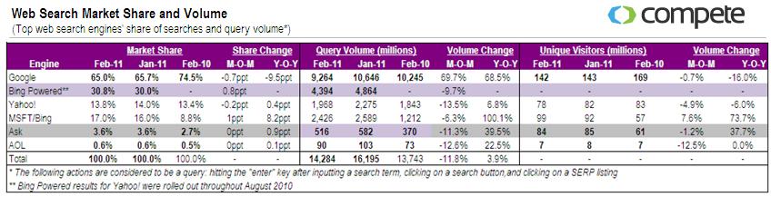 search market share Feb 2011
