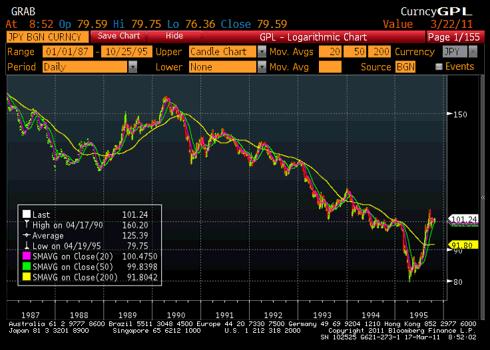 JPY USD 1987 - 1995