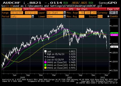 Australian Dollar (NYSEARCA:<a href='http://seekingalpha.com/symbol/AUD' title='PIMCO Australia Bond Index ETF'>AUD</a>) vs. Swiss Franc (CHF) Chart