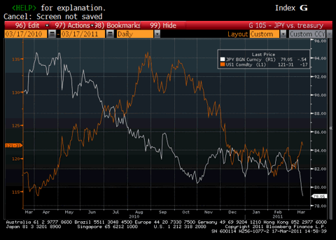 US Dollar vs. Japanese Yen and 30 Yr US Treasury Bond Chart