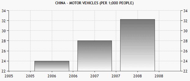 China vehicles