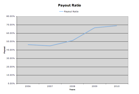 payout graph