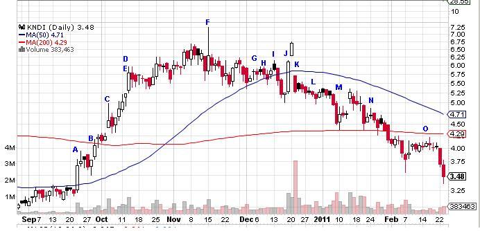 Annotated KNDI chart