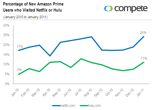percentage of new amazon prime users who visited netflix or hulu