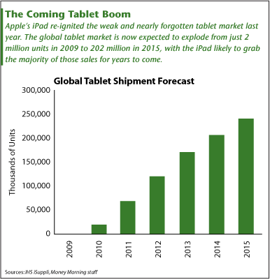 The Coming Tablet Boom