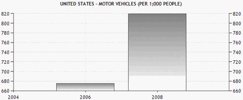 US vehicles