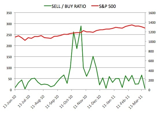 Insider Sell Buy Ratio March 18, 2011
