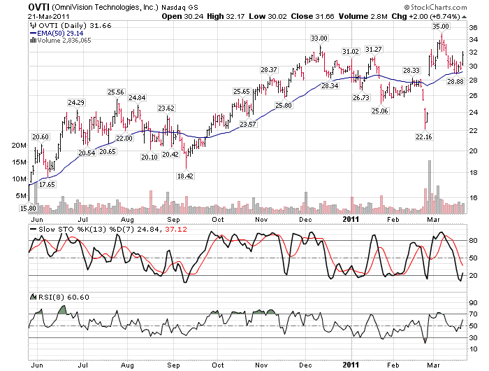 OVTI is now just turning up from a stochastic oversold position