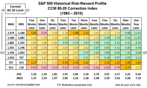 Stock Market Risk Reward