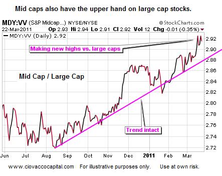 Mid caps stocks attractive relative to large caps