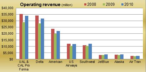 Operating revenue