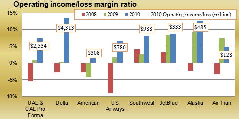 Operating income/loss