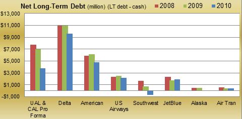 Net LT Debt