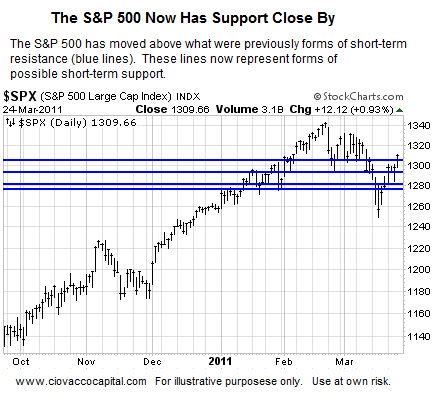 Stock Market Outlook Improving