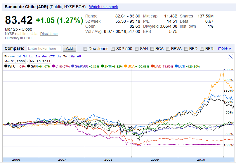 chile-us-banks-compare.png