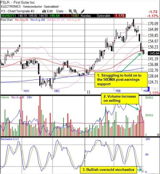 FSLR struggles to hold on to support as sellers push stock into oversold conditions