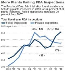 fda-plant-inspection-failures