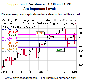Support and Resistance for Stocks