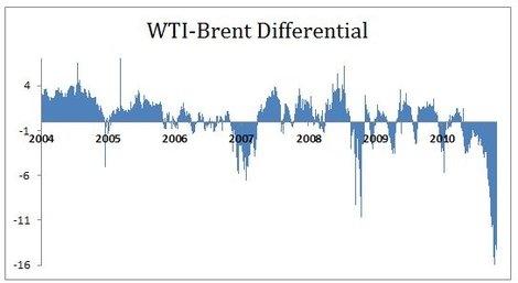 WTI-Brent Differential