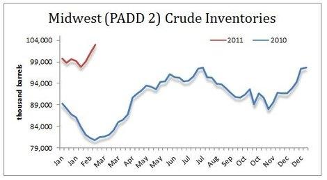 U.S. Crude Inventories ex-Midwest