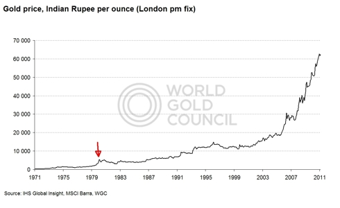 Gold price INR 1971-present