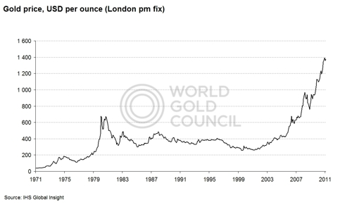 Gold price USD 1971-present