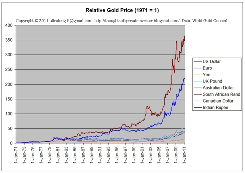 Gold price 1971-present (relative)