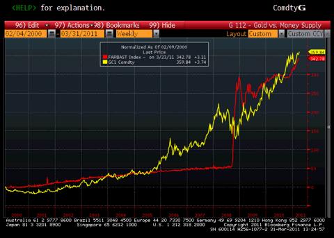 Fed Balance Sheet vs. Gold Price Chart