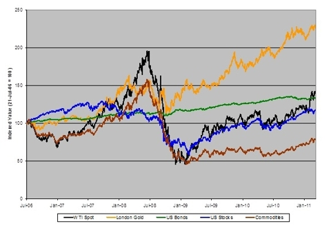 Five-Year Asset Class Performance