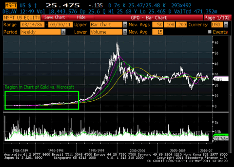 MSFT Price Chart Historical Context