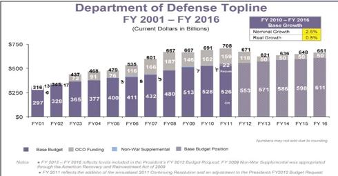 Department of Defense Budget FY 2001 - FY 2016