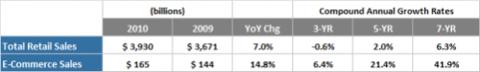 E-Commerce Sales Growth