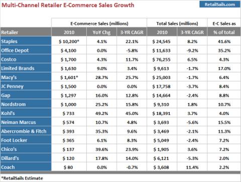 Multi-Channel Retailer E-Commerce Sales Growth