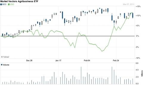Market Vectors Agribusiness ETF