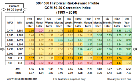 market outlook - risk reward