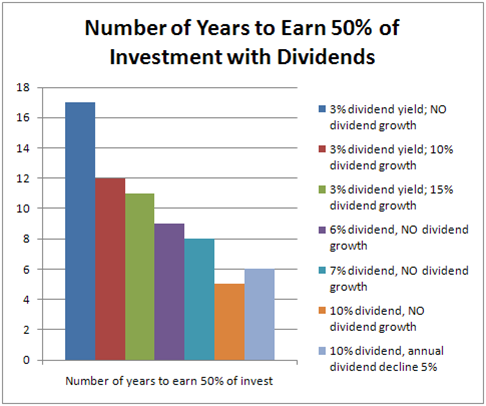 Term of Investment