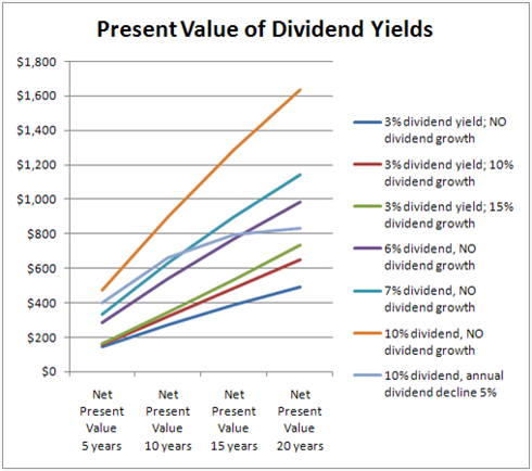 Present Value of Dividend Yields