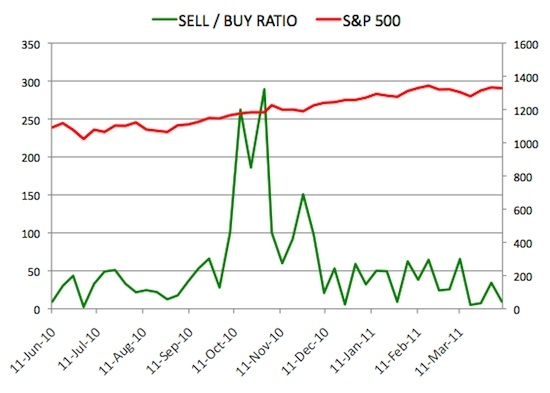 Insider Sell Buy Ratio April 8, 2011