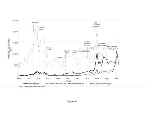 100 Year History of Platinum and Palladium Prices