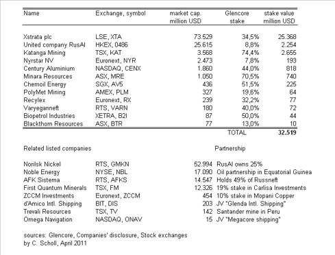 Glencore, participations and related companies