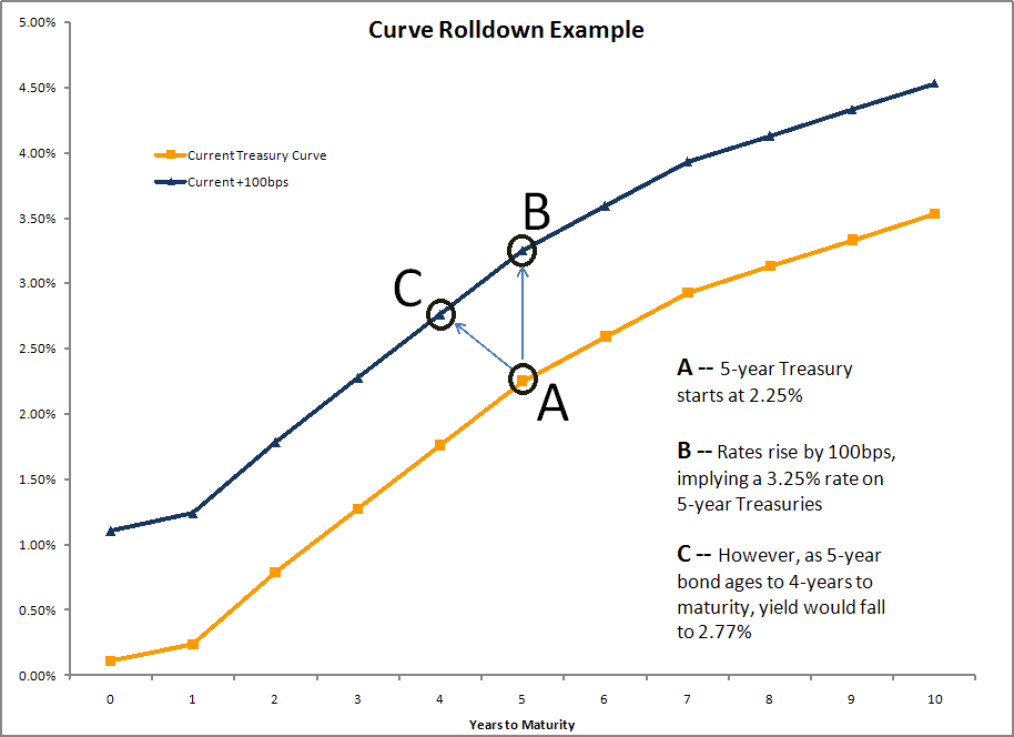 Curve Roll Down Example